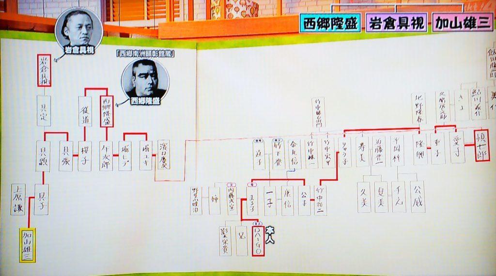 DAIGO 家系図